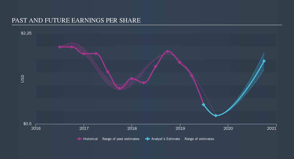 NasdaqGS:IIIN Past and Future Earnings, September 13th 2019