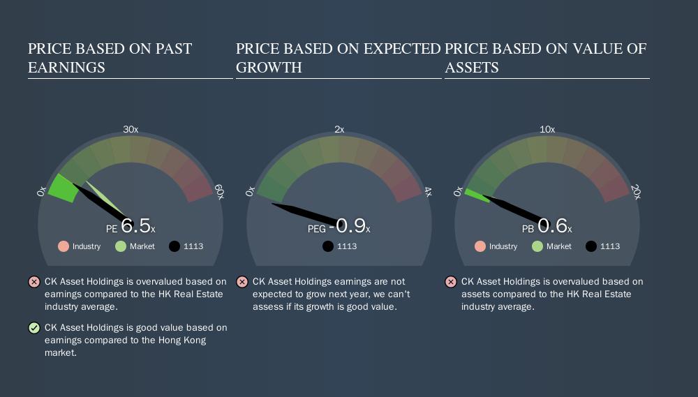 SEHK:1113 Price Estimation Relative to Market, October 21st 2019