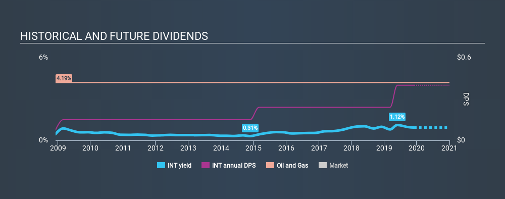 NYSE:INT Historical Dividend Yield, December 3rd 2019