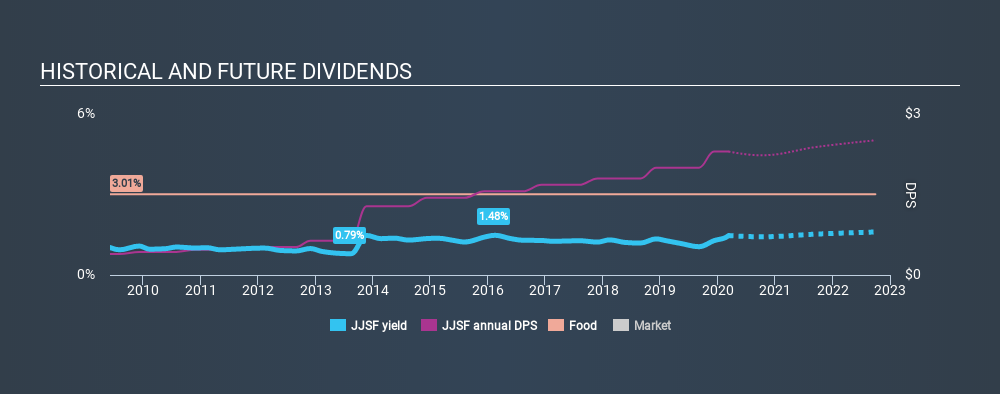 NasdaqGS:JJSF Historical Dividend Yield, March 11th 2020