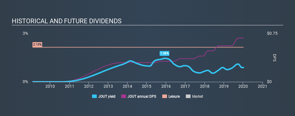 NasdaqGS:JOUT Historical Dividend Yield, January 4th 2020