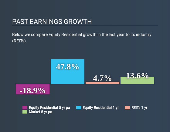 NYSE:EQR Past Earnings Growth May 4th 2020