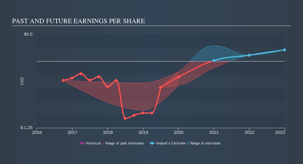 CNSX:IAN Past and Future Earnings, September 30th 2019