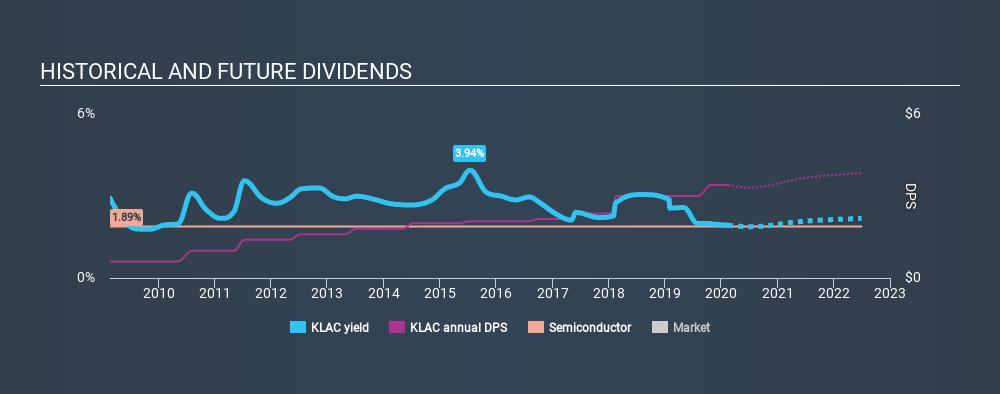 NasdaqGS:KLAC Historical Dividend Yield, February 16th 2020