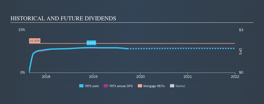 NYSE:TRTX Historical Dividend Yield, September 23rd 2019