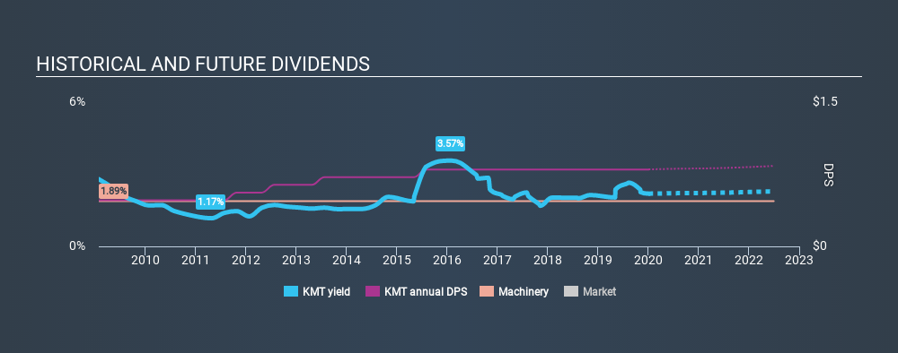 NYSE:KMT Historical Dividend Yield, January 4th 2020