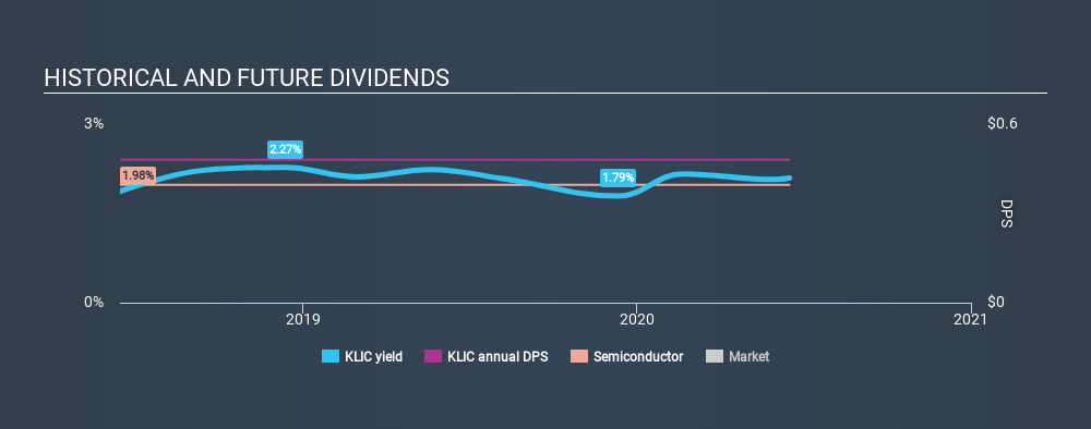 NasdaqGS:KLIC Historical Dividend Yield June 20th 2020