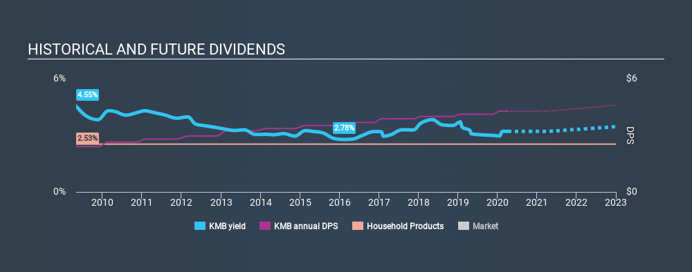 NYSE:KMB Historical Dividend Yield April 7th 2020