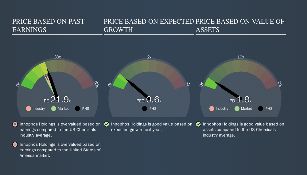 NasdaqGS:IPHS Price Estimation Relative to Market, October 5th 2019