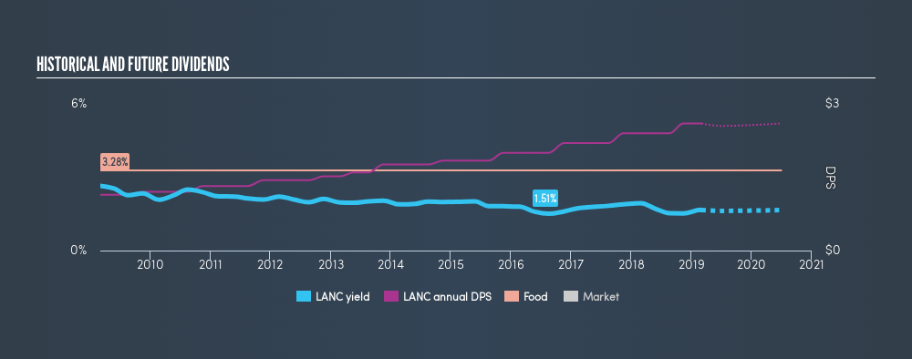 NasdaqGS:LANC Historical Dividend Yield, March 4th 2019