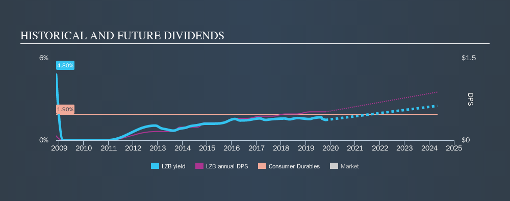 NYSE:LZB Historical Dividend Yield, October 21st 2019
