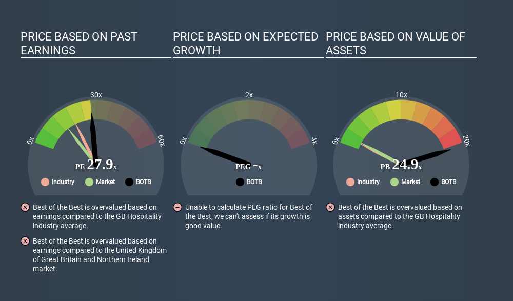 AIM:BOTB Price Estimation Relative to Market May 8th 2020