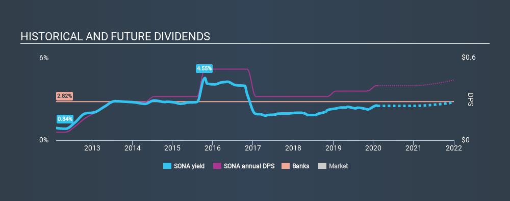 NasdaqGM:SONA Historical Dividend Yield, February 8th 2020