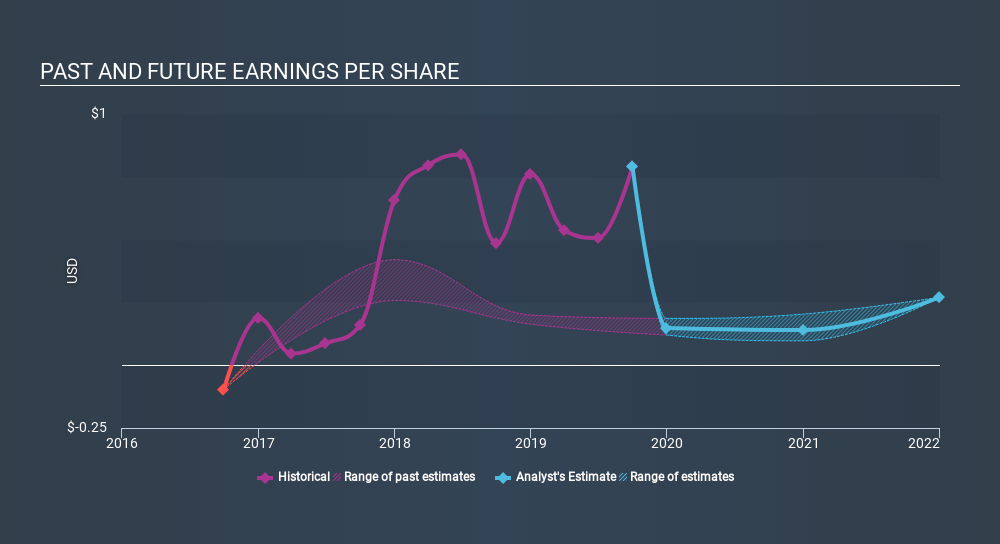 NYSE:BDN Past and Future Earnings, January 3rd 2020