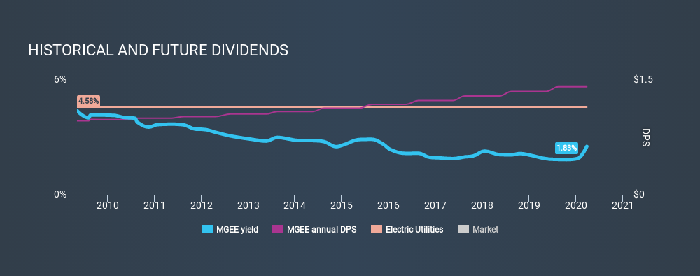 NasdaqGS:MGEE Historical Dividend Yield, March 25th 2020