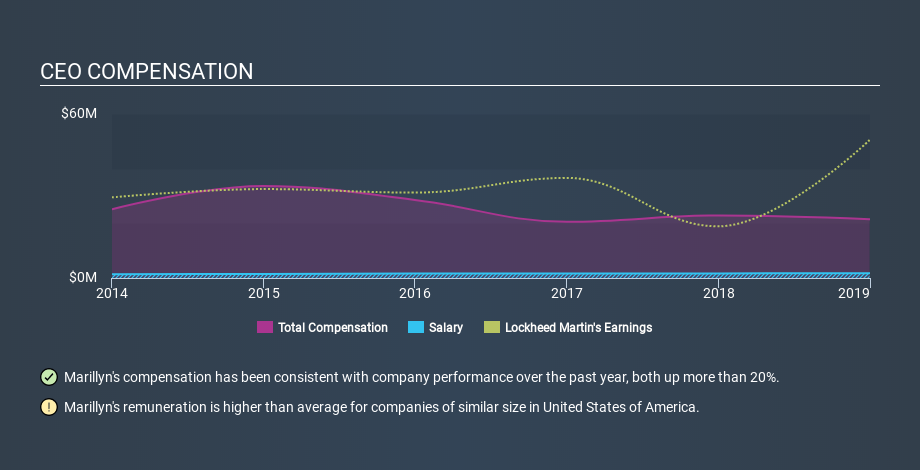 NYSE:LMT CEO Compensation, March 4th 2020