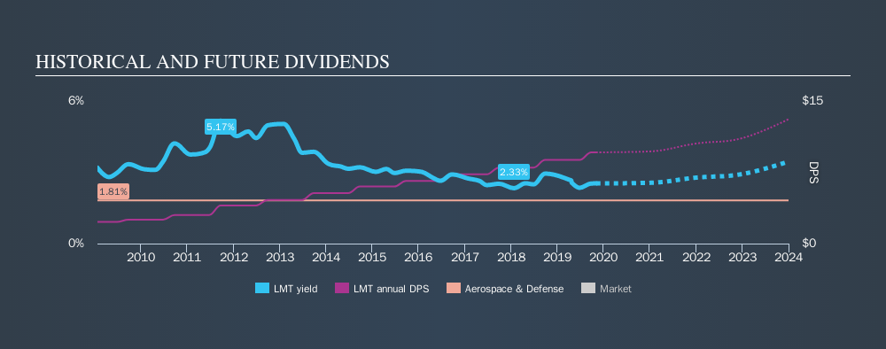 NYSE:LMT Historical Dividend Yield, November 4th 2019