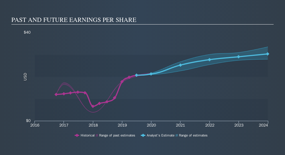 NYSE:LMT Past and Future Earnings, October 21st 2019