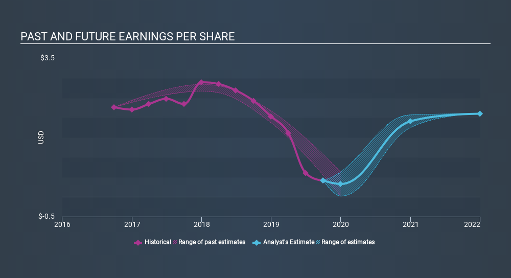 NYSE:LDL Past and Future Earnings, January 14th 2020