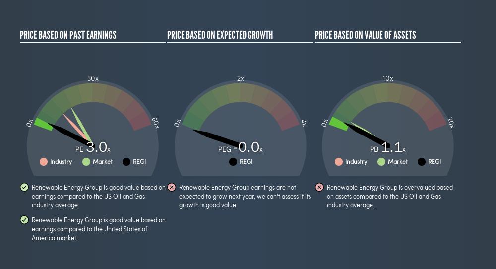 NasdaqGS:REGI Price Estimation Relative to Market, March 12th 2019