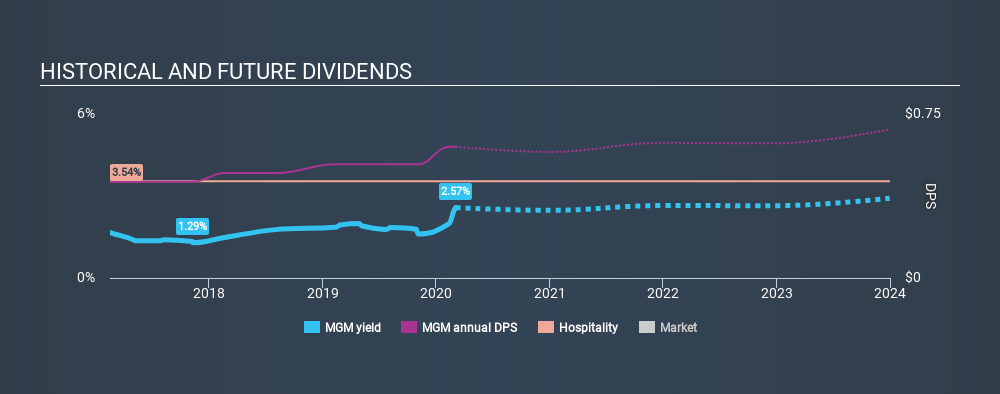 NYSE:MGM Historical Dividend Yield, March 4th 2020