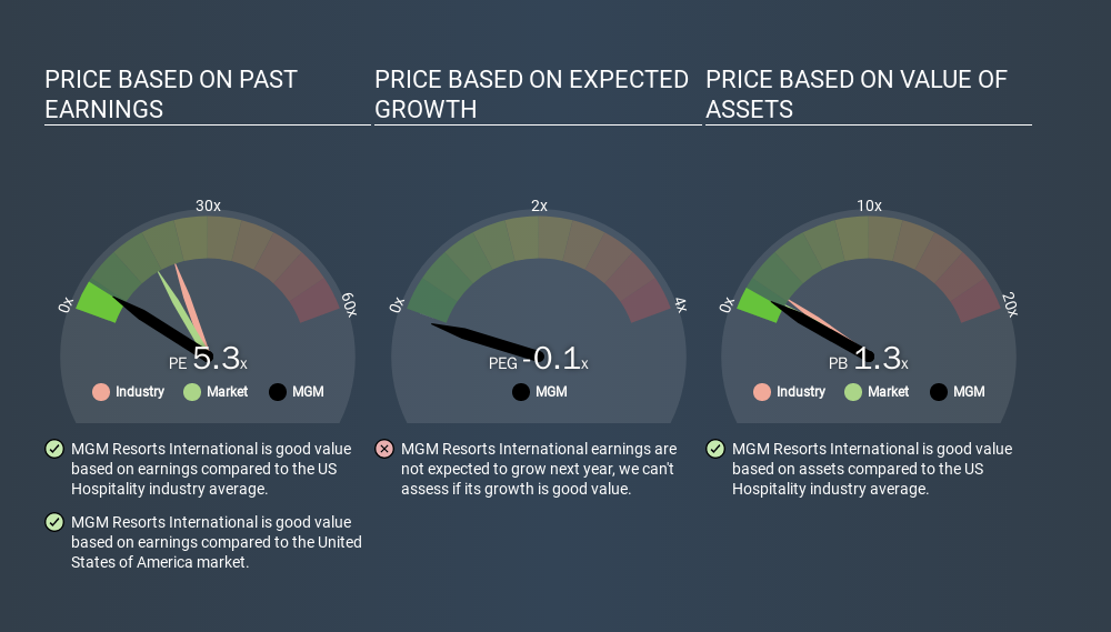 NYSE:MGM Price Estimation Relative to Market, March 6th 2020