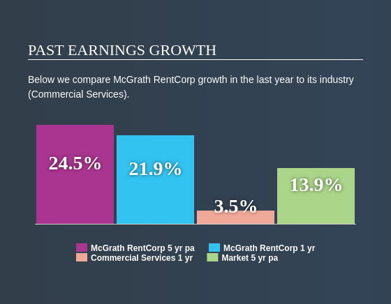 NasdaqGS:MGRC Past Earnings Growth April 28th 2020