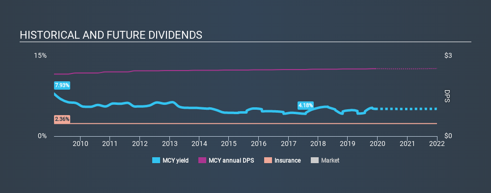 NYSE:MCY Historical Dividend Yield, December 7th 2019