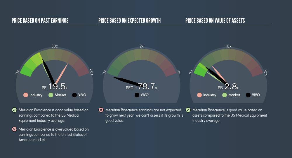 NasdaqGS:VIVO Price Estimation Relative to Market, August 4th 2019