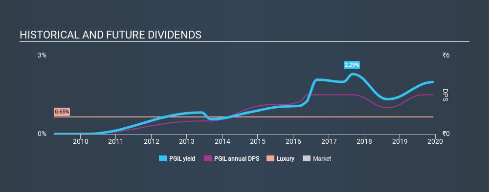 NSEI:PGIL Historical Dividend Yield, December 9th 2019