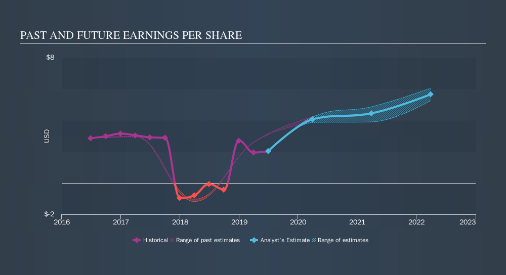 NasdaqGS:MLAB Past and Future Earnings, September 24th 2019