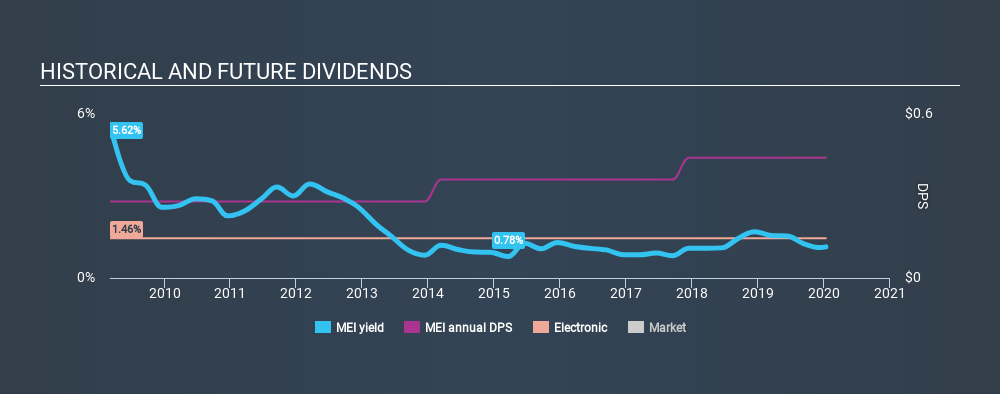 NYSE:MEI Historical Dividend Yield, January 12th 2020
