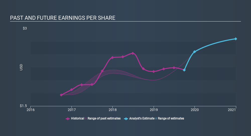 NasdaqGS:MGPI Past and Future Earnings, December 19th 2019