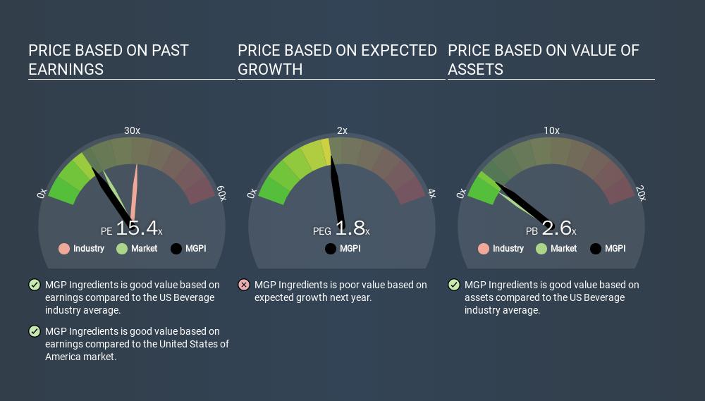 NasdaqGS:MGPI Price Estimation Relative to Market, January 31st 2020