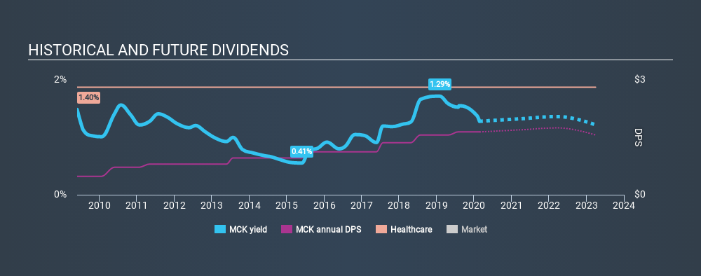 NYSE:MCK Historical Dividend Yield, February 23rd 2020