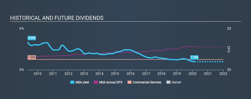 NYSE:MSA Historical Dividend Yield, February 17th 2020