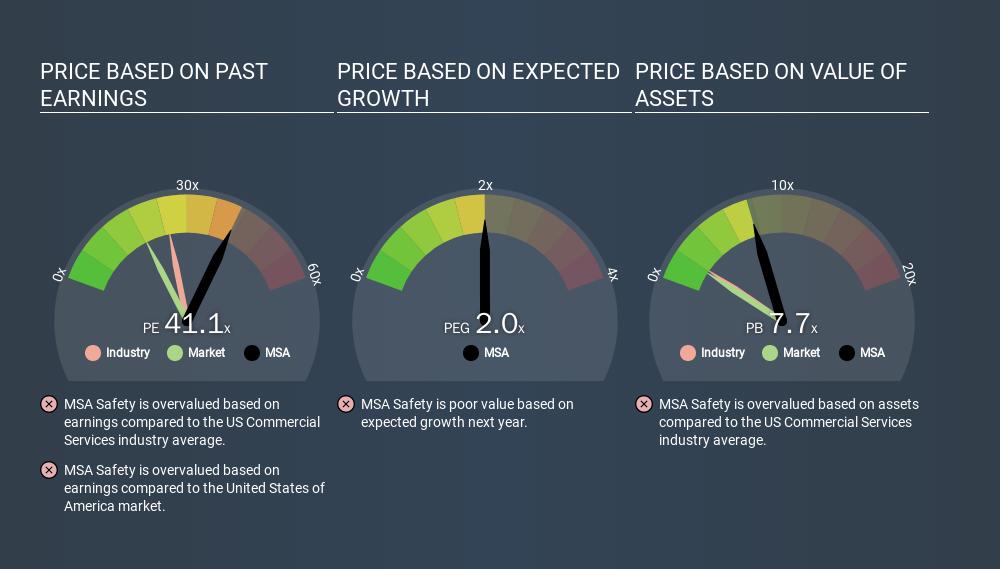 NYSE:MSA Price Estimation Relative to Market, January 31st 2020