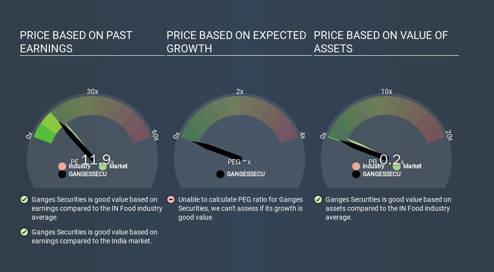 NSEI:GANGESSECU Price Estimation Relative to Market, January 18th 2020