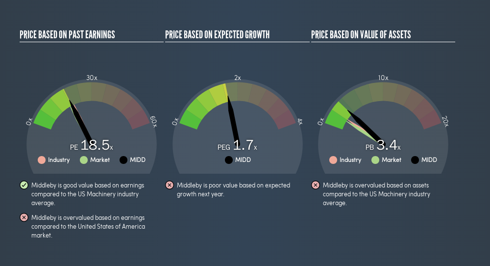 NasdaqGS:MIDD Price Estimation Relative to Market, August 15th 2019