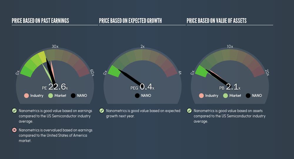 NasdaqGS:NANO Price Estimation Relative to Market, August 11th 2019