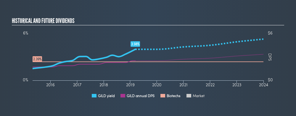 NasdaqGS:GILD Historical Dividend Yield, March 10th 2019