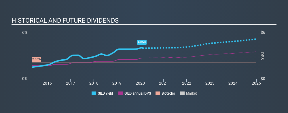 NasdaqGS:GILD Historical Dividend Yield, February 7th 2020