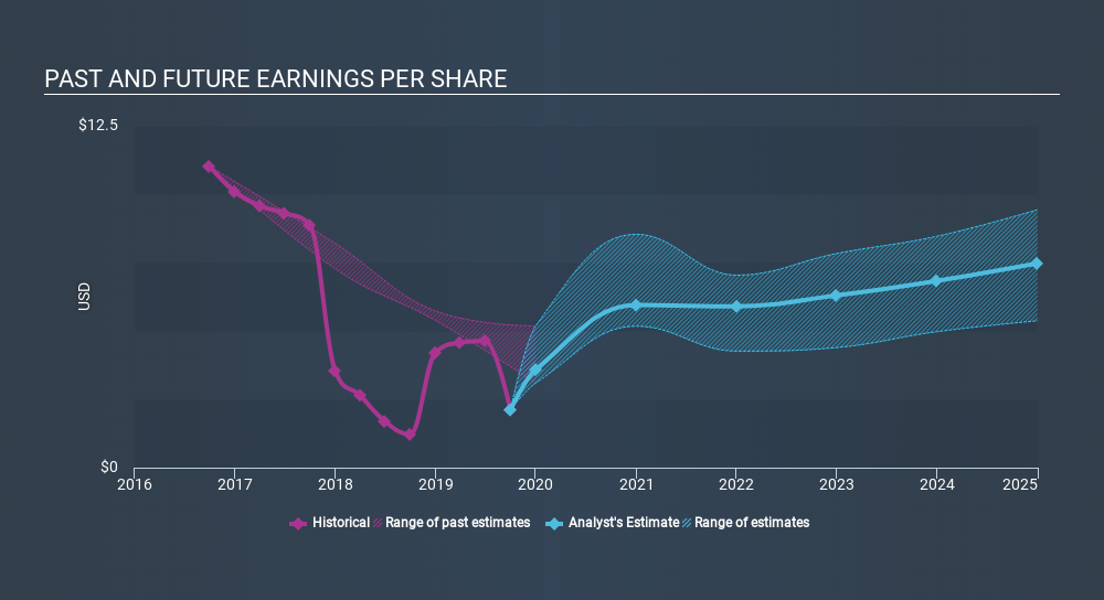 NasdaqGS:GILD Past and Future Earnings, January 25th 2020