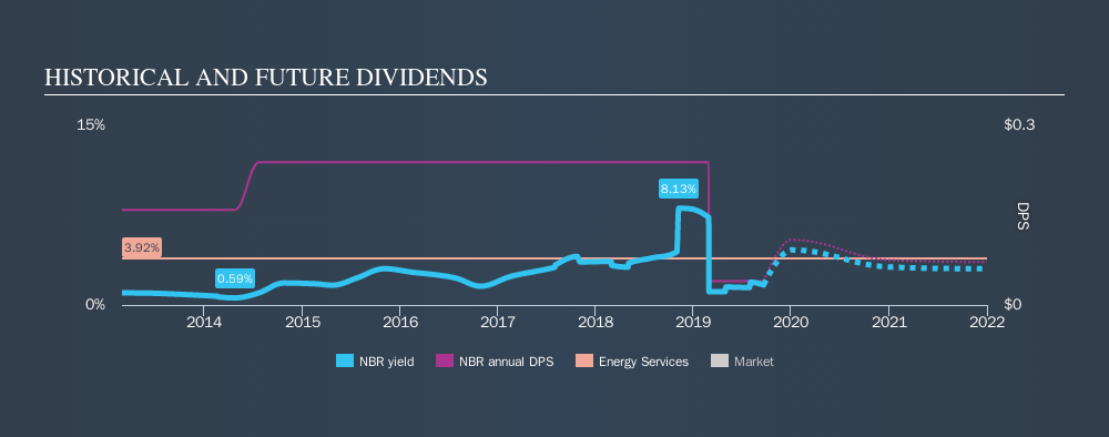 NYSE:NBR Historical Dividend Yield, September 20th 2019