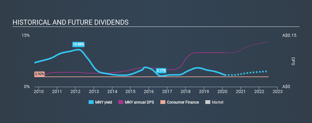 ASX:MNY Historical Dividend Yield, February 18th 2020