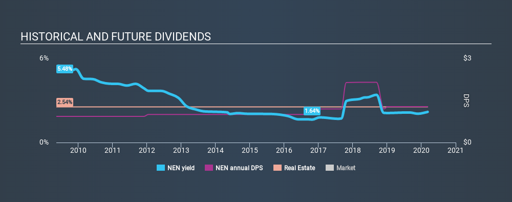 AMEX:NEN Historical Dividend Yield, March 8th 2020