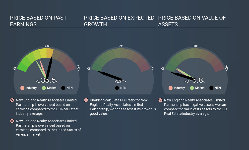 AMEX:NEN Price Estimation Relative to Market, February 26th 2020