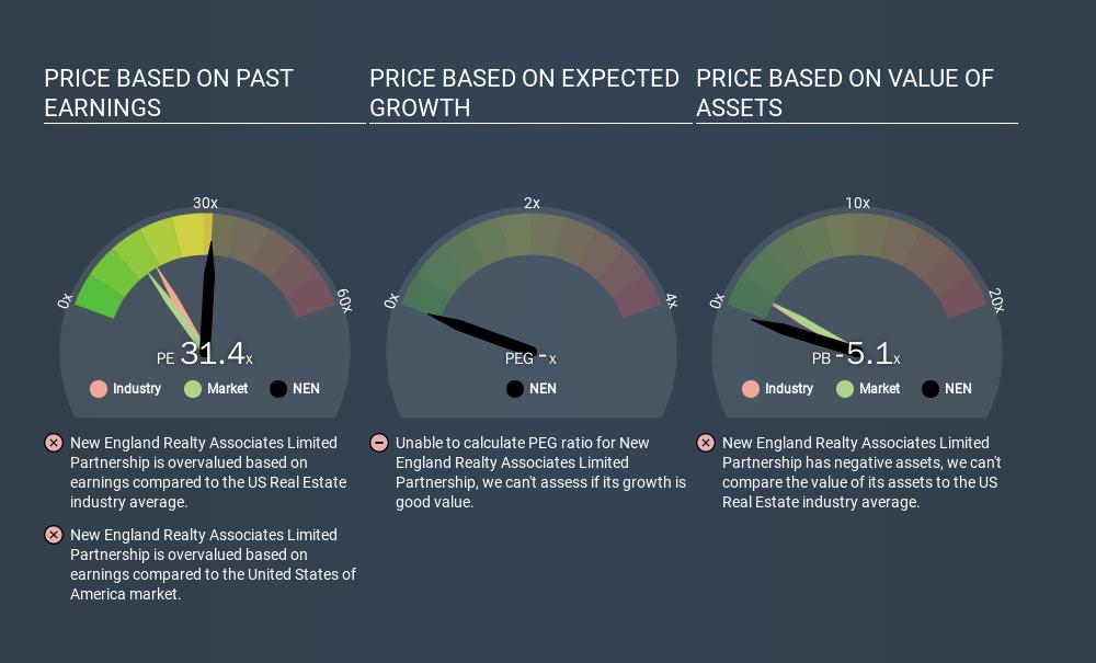 AMEX:NEN Price Estimation Relative to Market, March 13th 2020