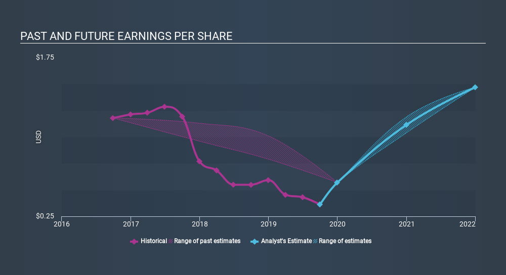 NYSE:GPX Past and Future Earnings, January 27th 2020