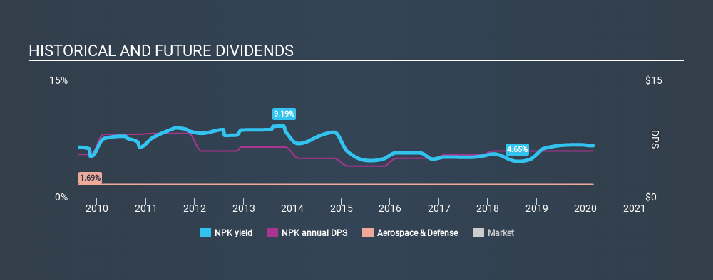 NYSE:NPK Historical Dividend Yield, February 25th 2020